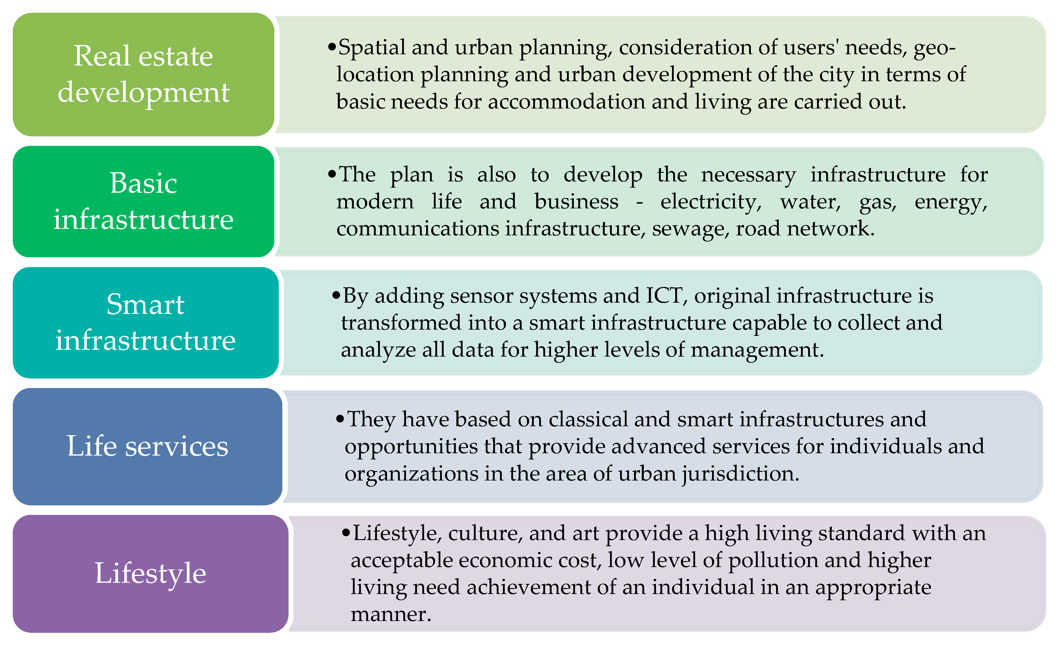 Sustainability Free Full Text Smart City Modeling Key Indicators In Serbia Using It2fs Html