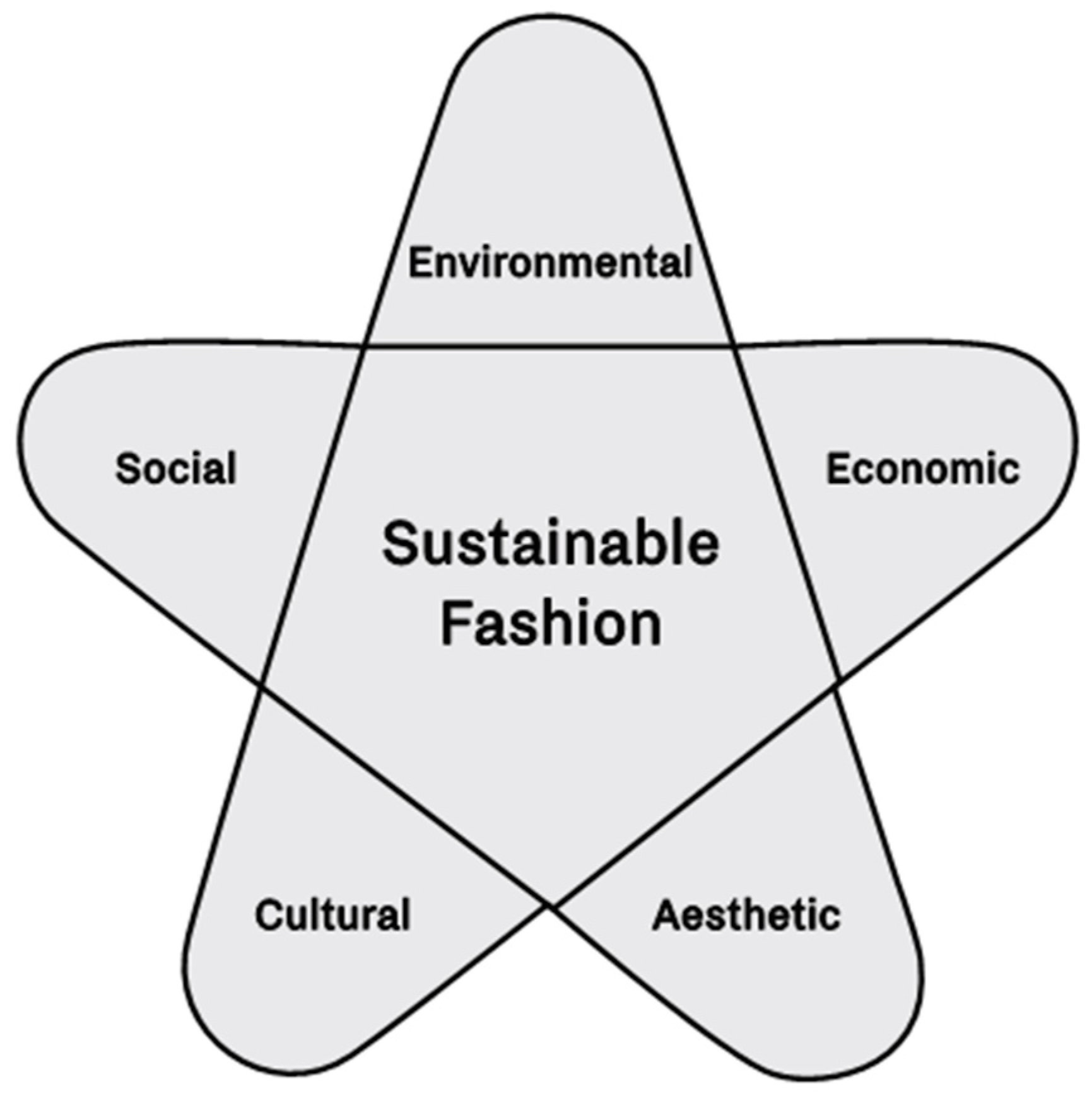 Sustainability Free Full Text Tools For Sustainable Fashion Design An Analysis Of Their Fitness For Purpose Html