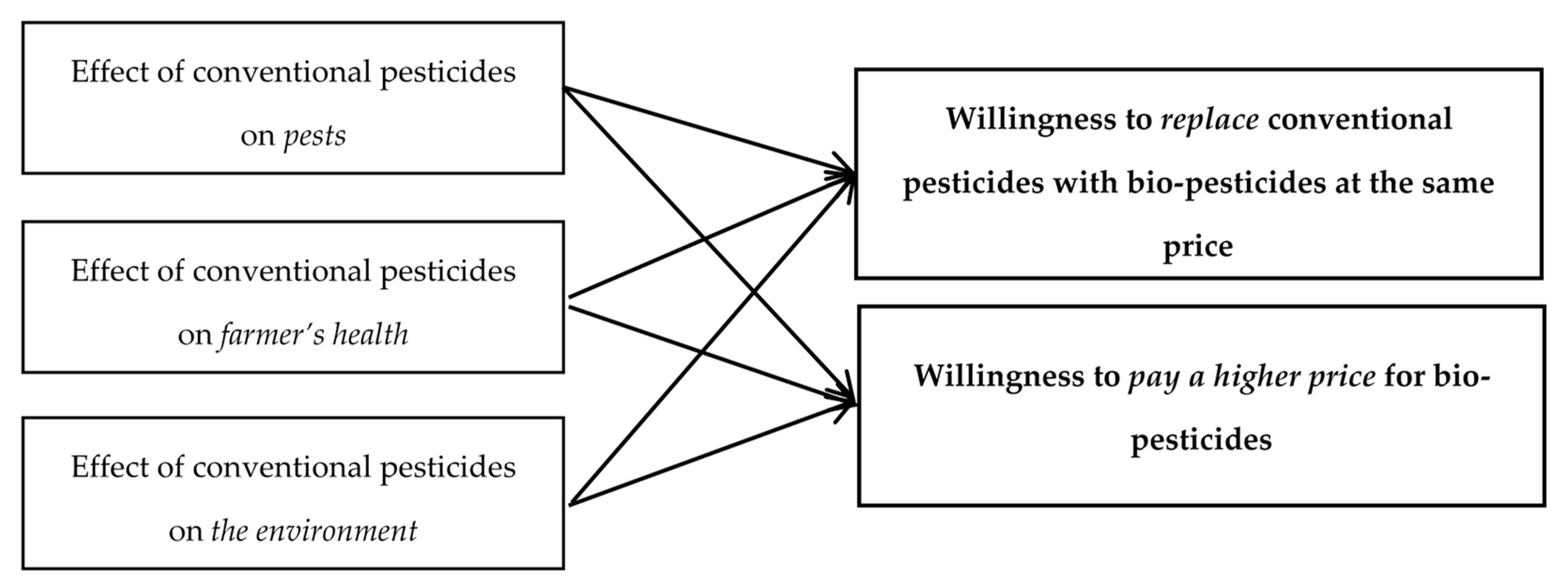 Sustainability | Free Full-Text | What Do Romanian Farmers Think