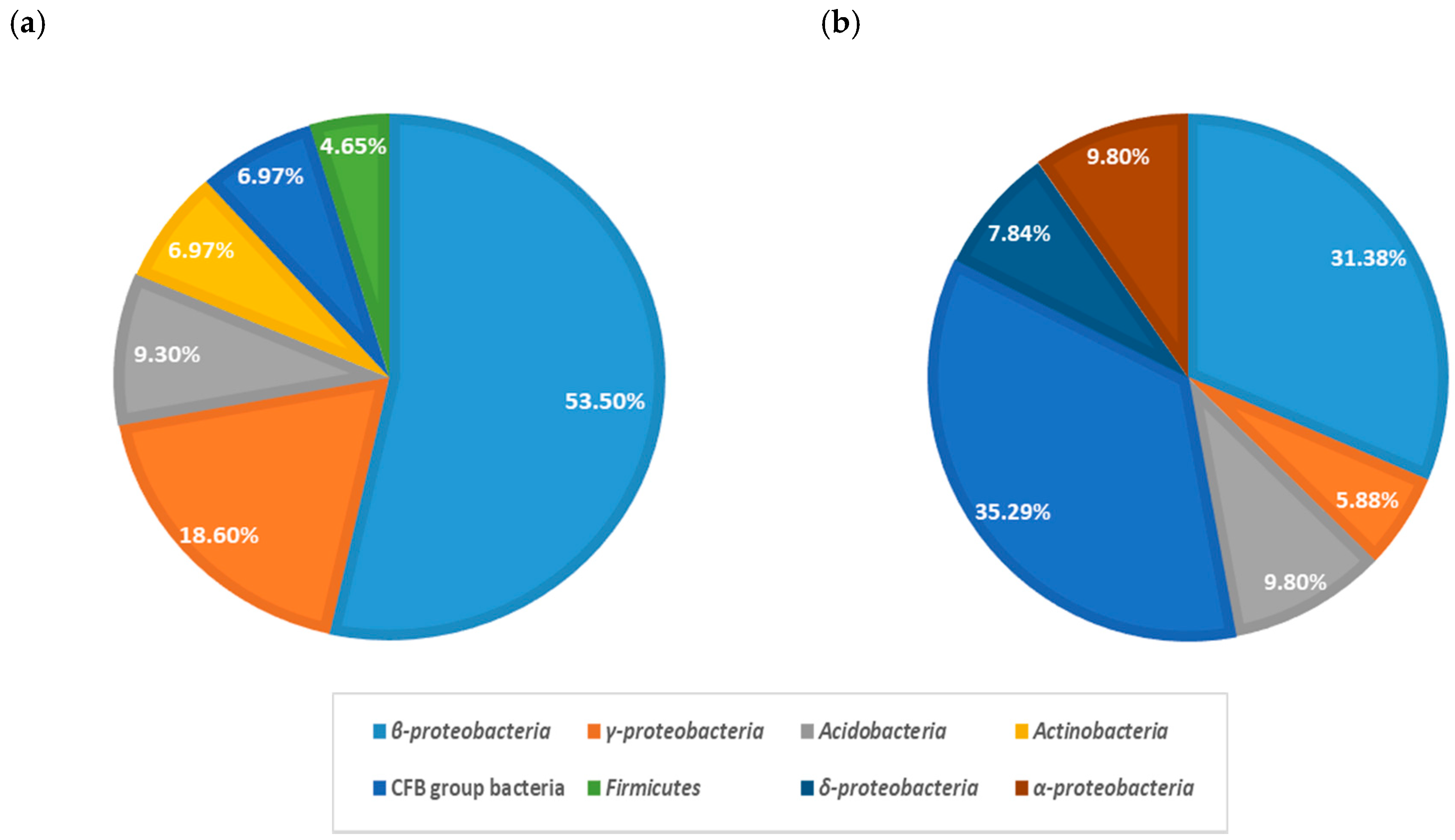 Sustainability | Free Full-Text | Variation of Microbial