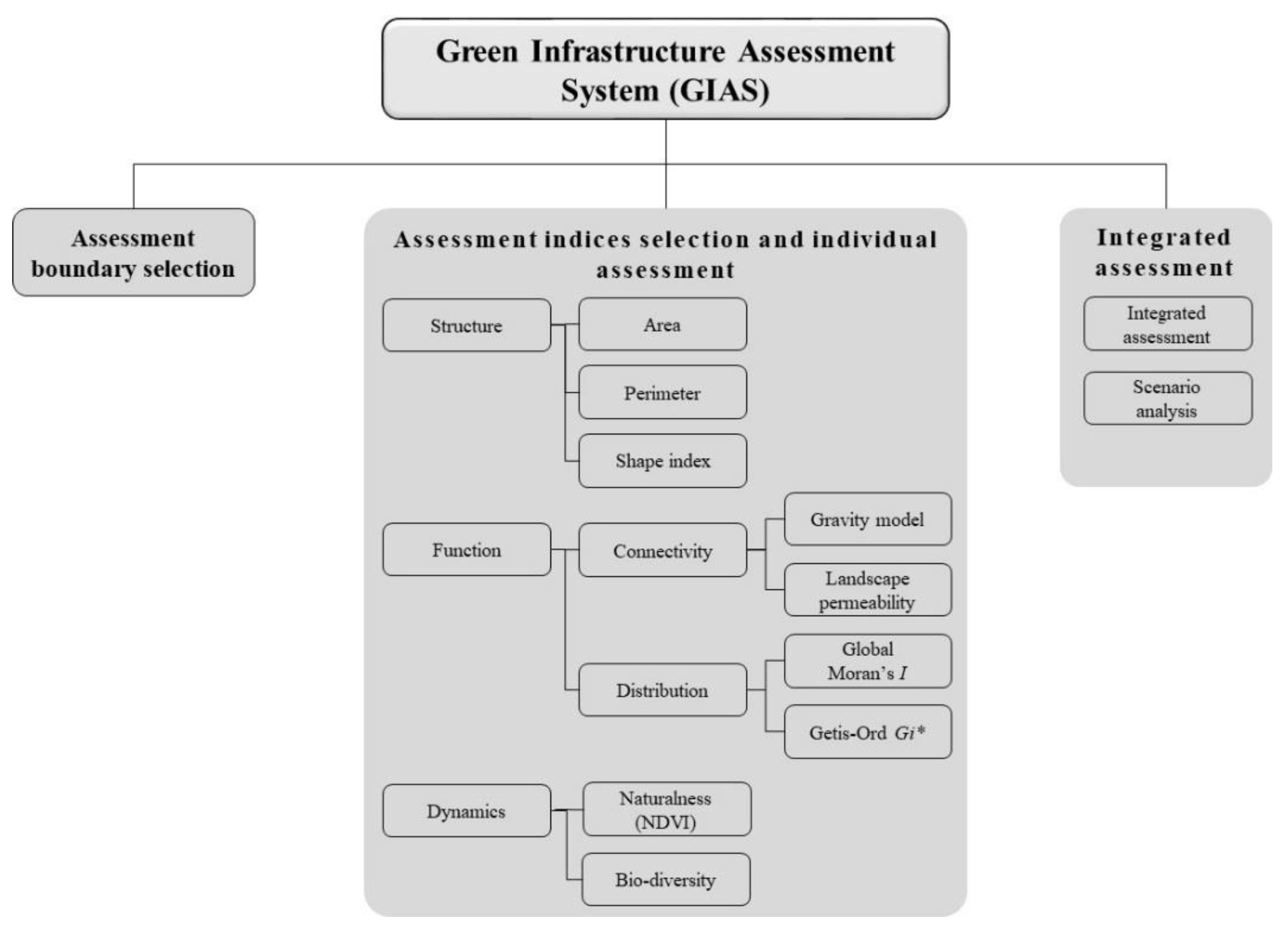 Sustainability | Free Full-Text | The Green Infrastructure