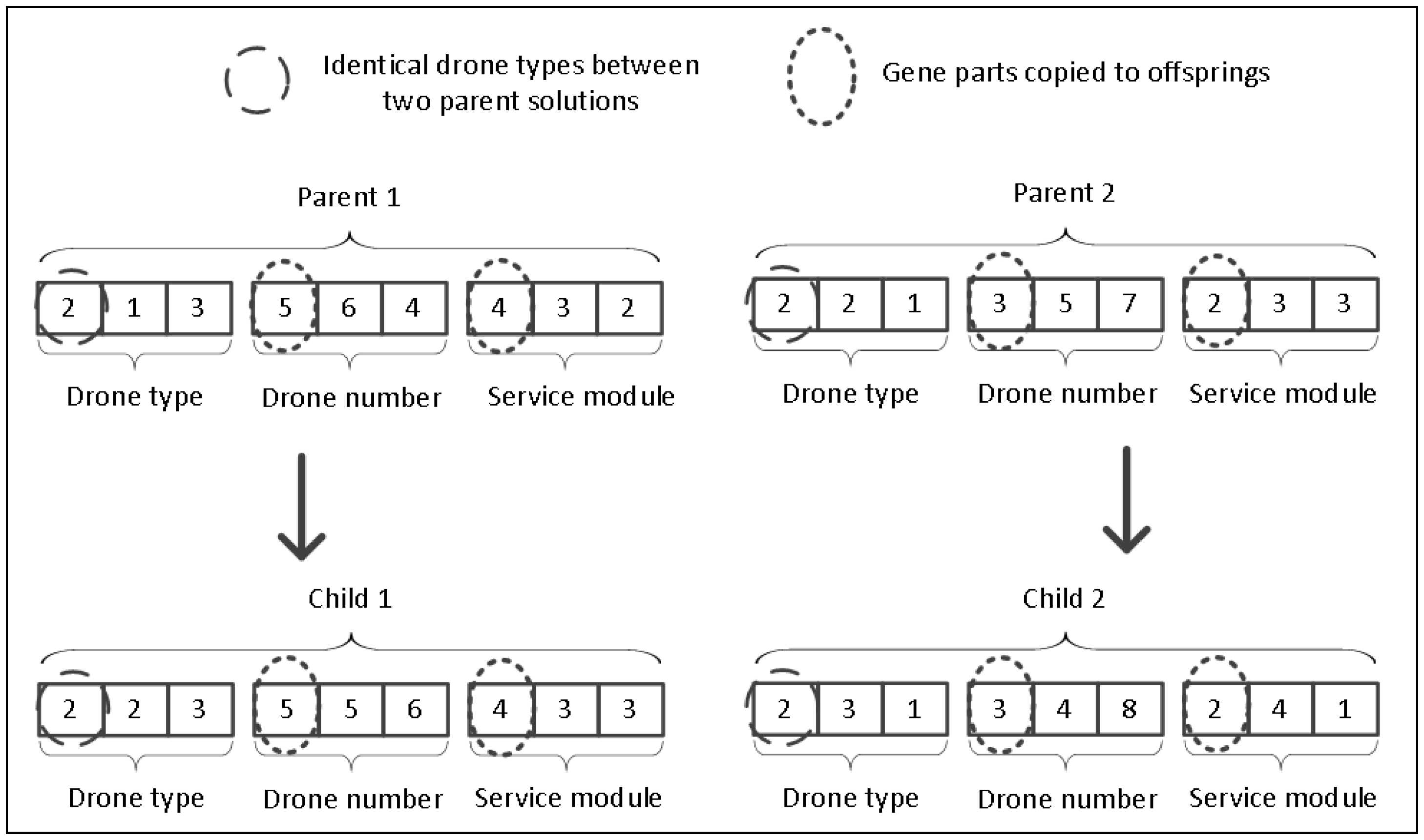 Sustainability | Free Full-Text | Stochastic Drone Fleet