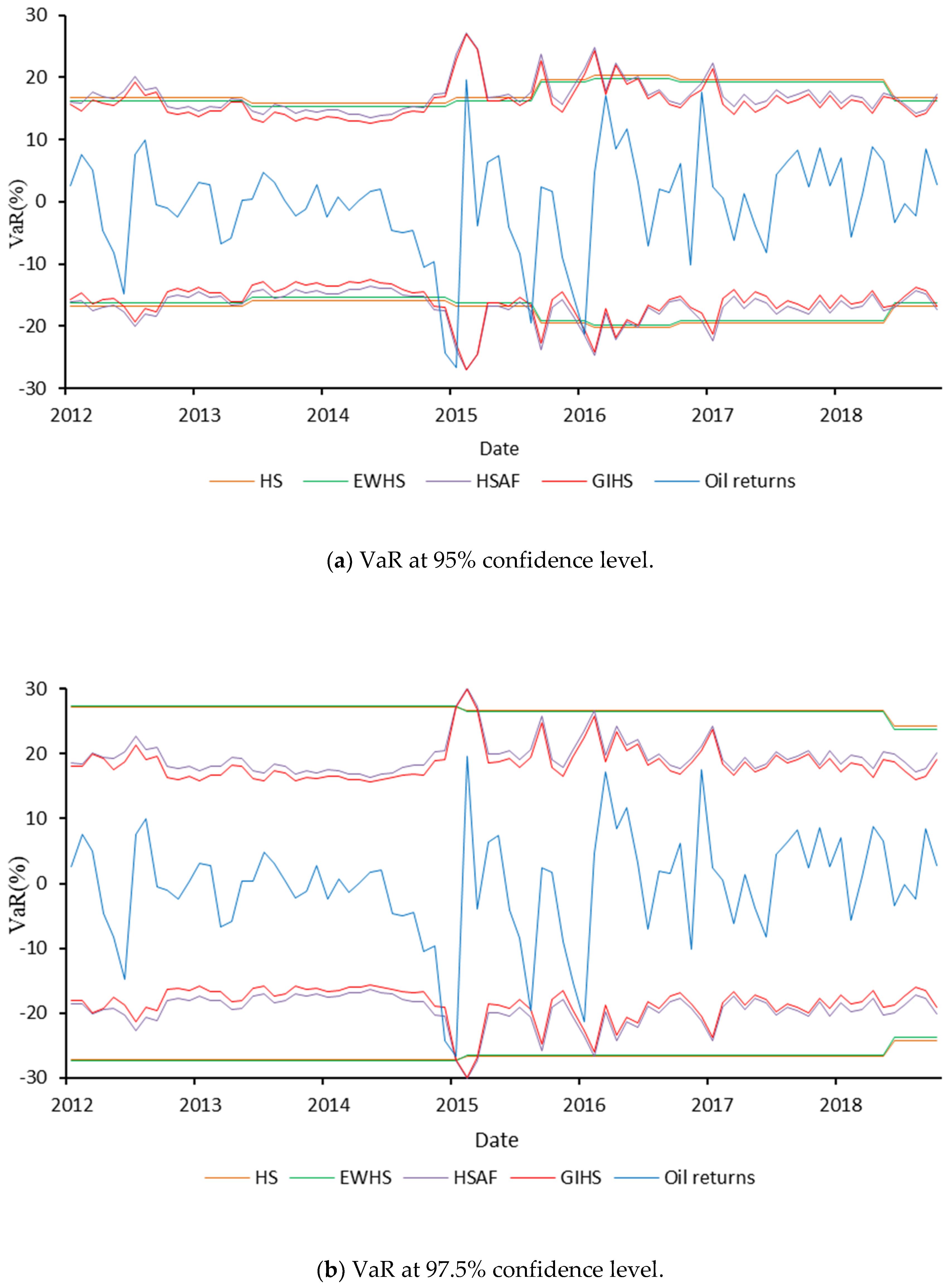 Sustainability   Free Full-Text   Forecasting Oil Price Volatility