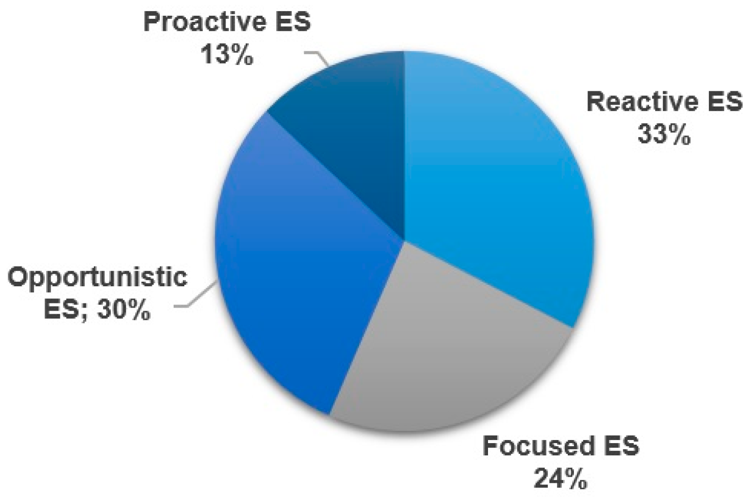 Sustainability | Free Full-Text | Exploring the Proactivity Levels