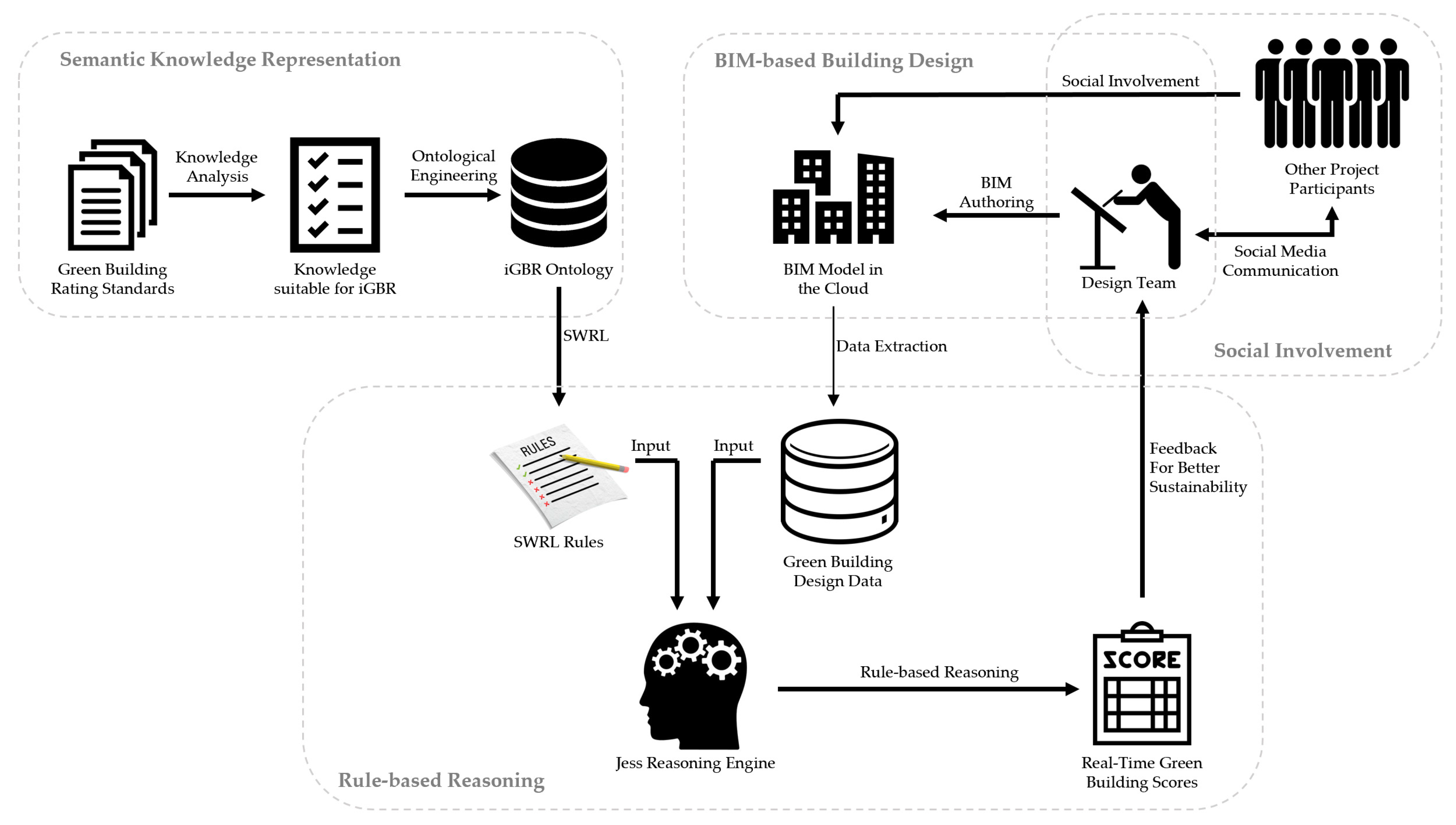 Sustainability Free Full Text A Semantic And Social Approach For Real Time Green Building Rating In Bim Based Design Html