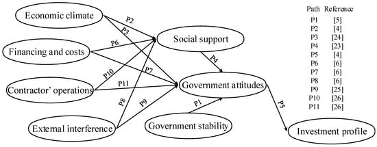 Sustainability | Free Full-Text | Investigating Political Risk Paths