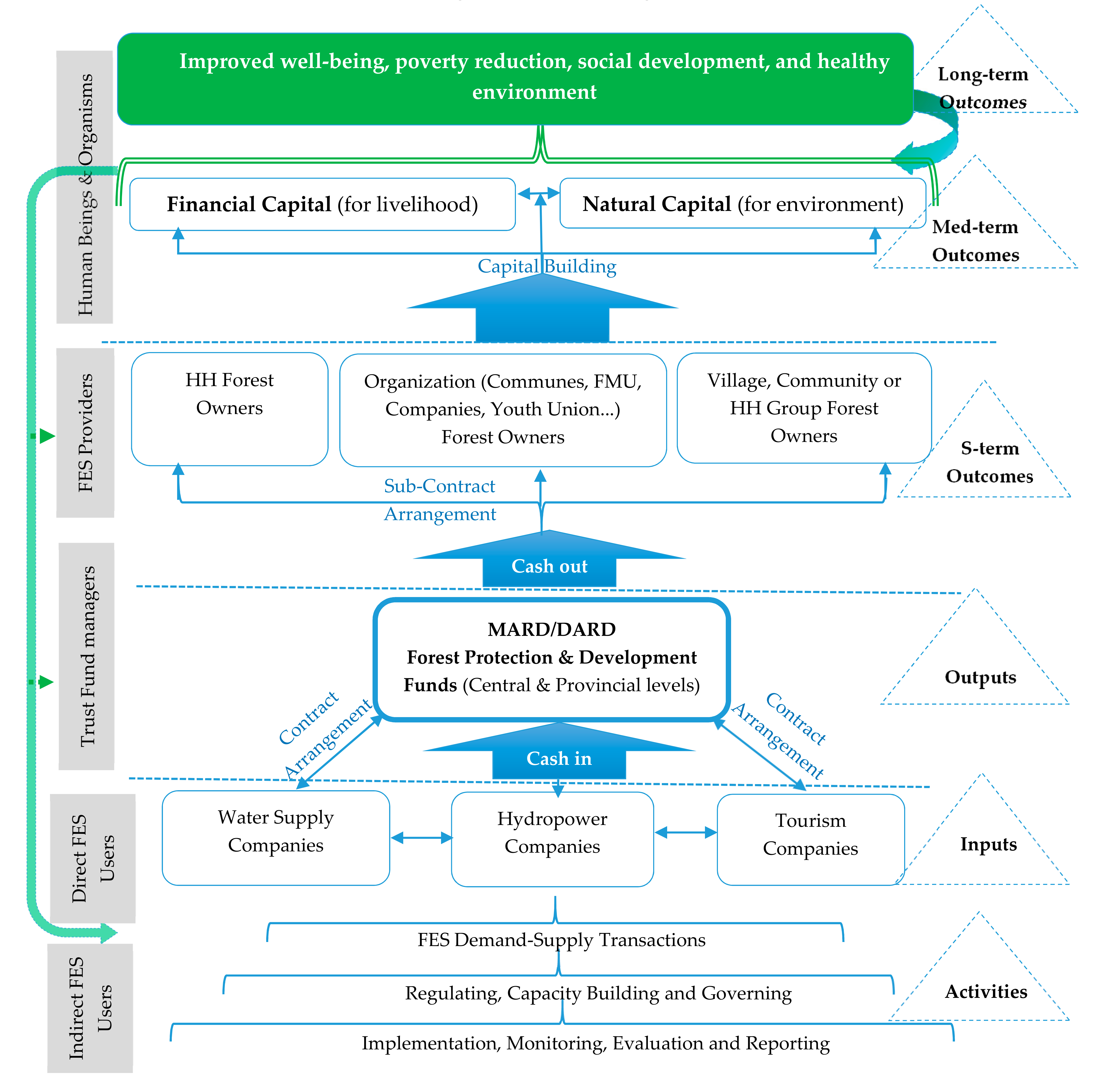 Sustainability | Free Full-Text | Livelihood and