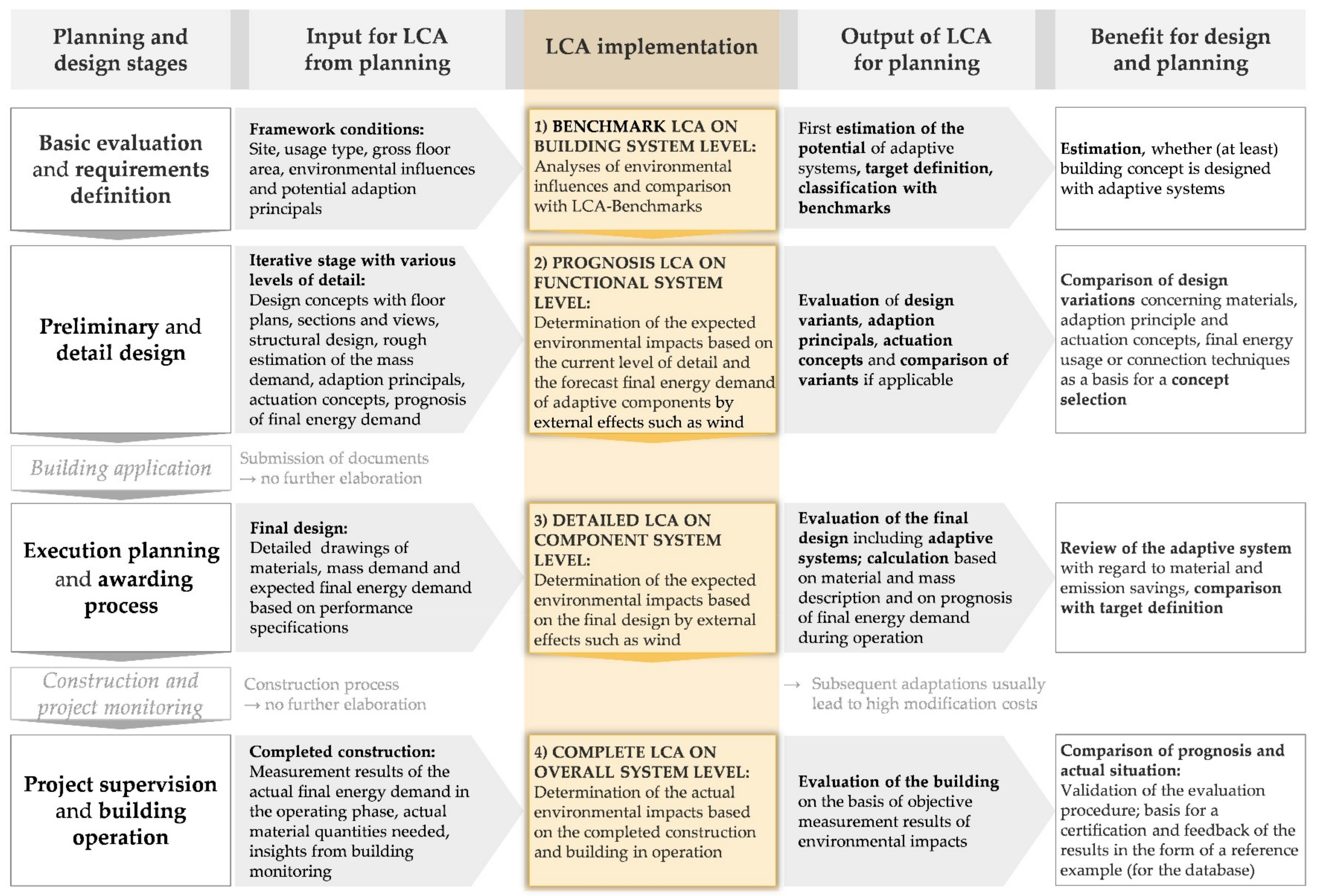 Sustainability   Free Full-Text   Integration of LCA in the