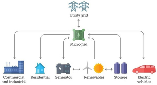 Sustainability | Free Full-Text | A Bidirectional Power Charging