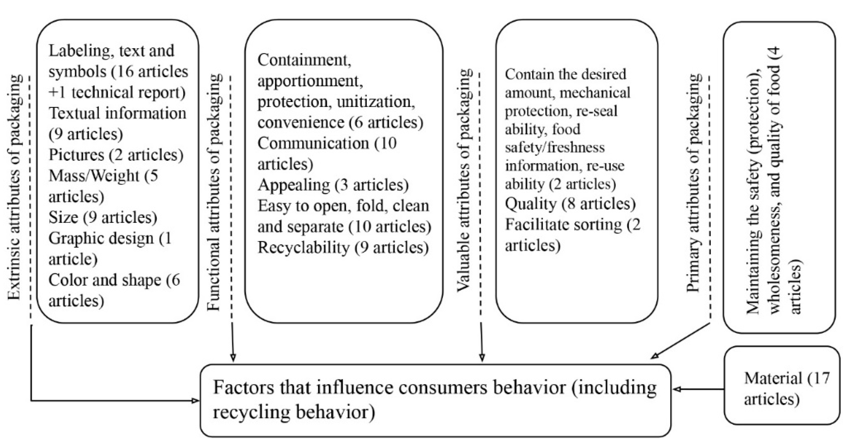 Sustainability | Free Full-Text | The Role of Food Packaging