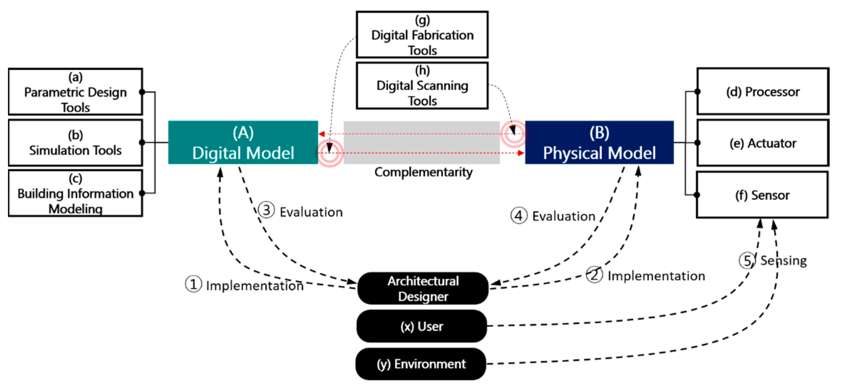 Sustainability Free Full Text A Design Methodology Using