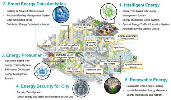 Sustainability Free Full Text Ai Based Physical And Virtual Platform With 5 Layered Architecture For Sustainable Smart Energy City Development Html