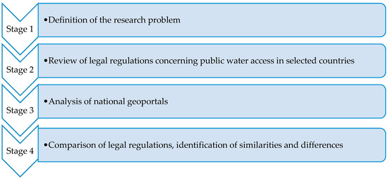 Sustainability | Free Full-Text | Legal Regulations