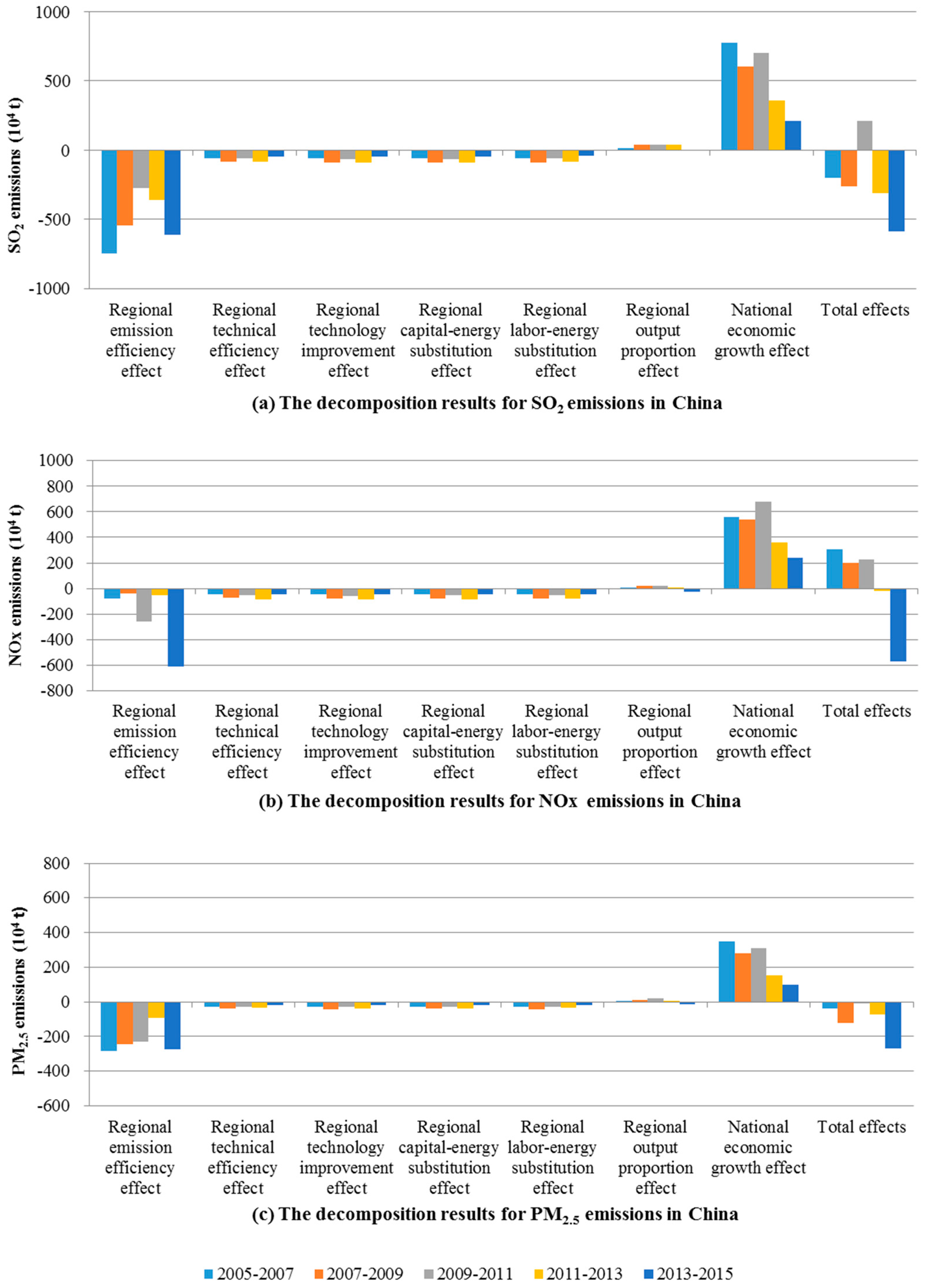 Sustainability   Free Full-Text   What Factors Drive Air