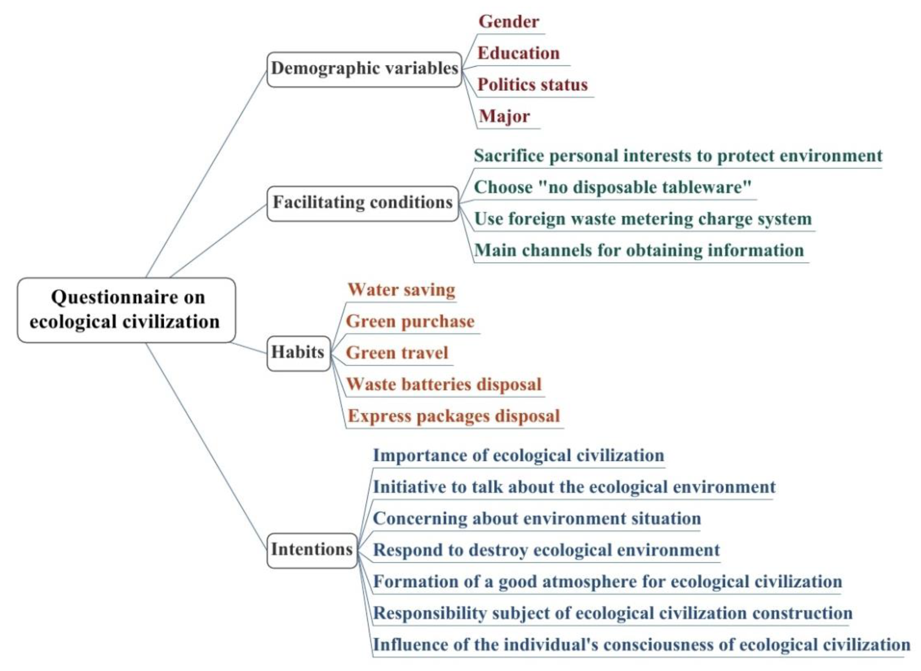 Sustainability | Free Full-Text | To Strengthen the Practice