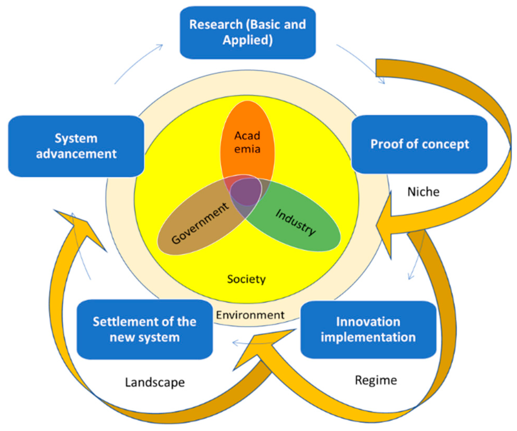 Sustainability | Free Full-Text | Innovation Ecosystems in the EU: Policy  Evolution and Horizon Europe Proposal Case Study (the Actors' Perspective)  | HTML