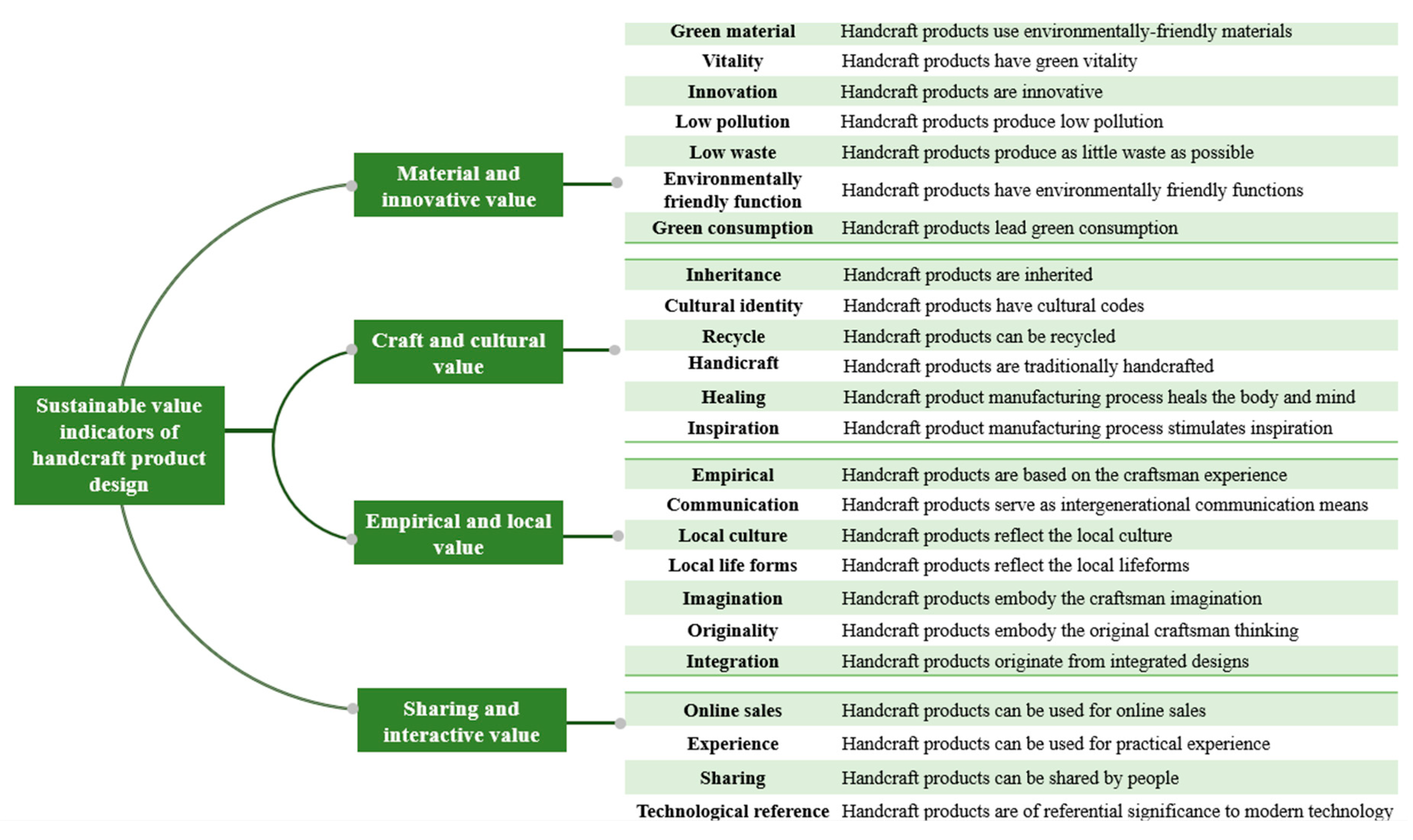 Sustainability Free Full Text A Design Thinking Based Study Of The Prospect Of The Sustainable Development Of Traditional Handicrafts Html
