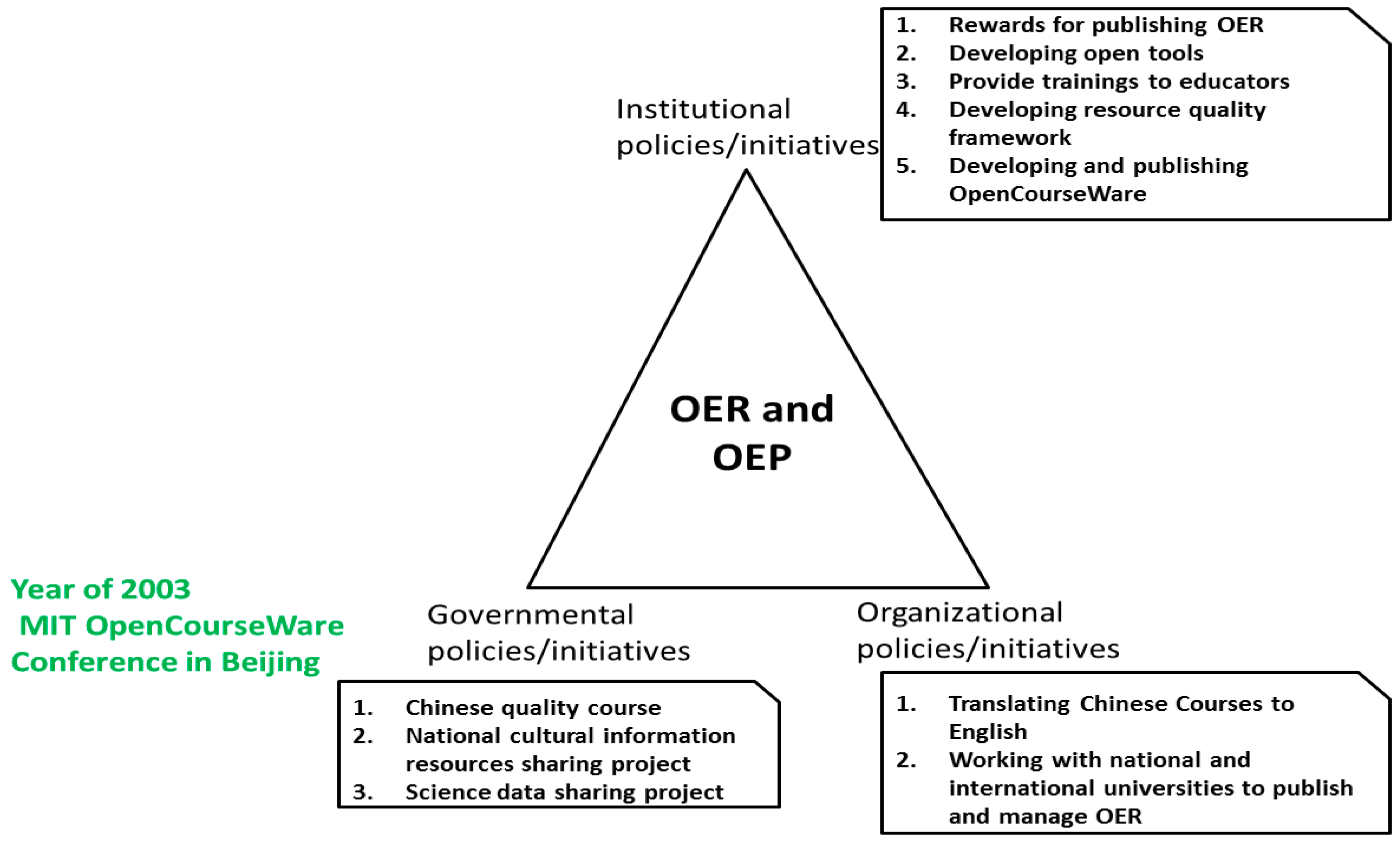 Sustainability | Free Full-Text | Open Educational Resources