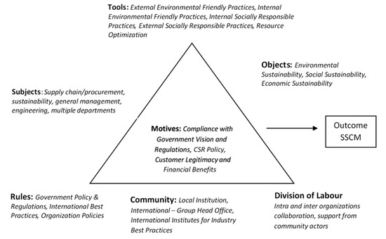 Sustainability | An Open Access Journal from MDPI