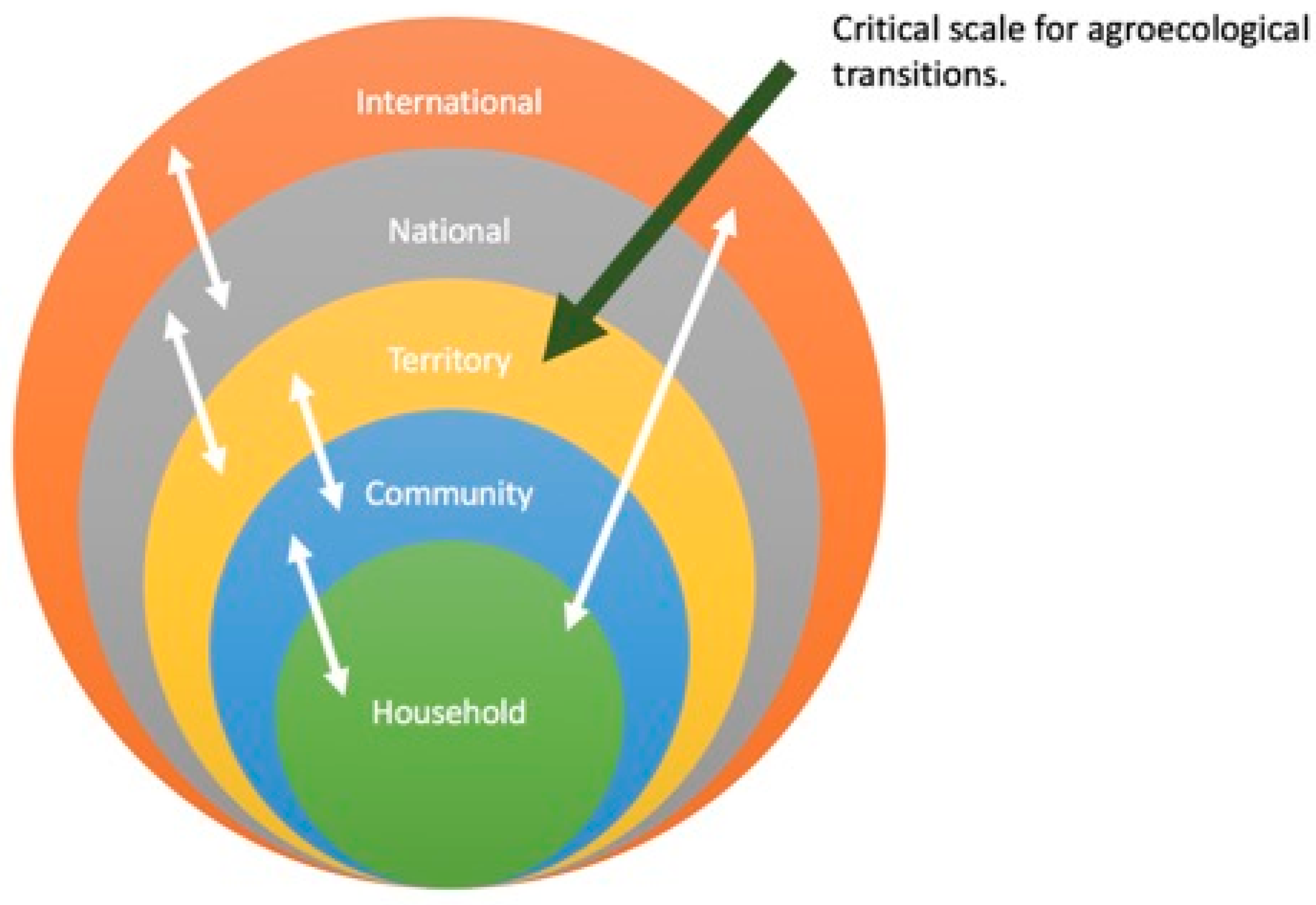 Sustainability Free Full Text From Transition To Domains Of Transformation Getting To Sustainable And Just Food Systems Through Agroecology Html