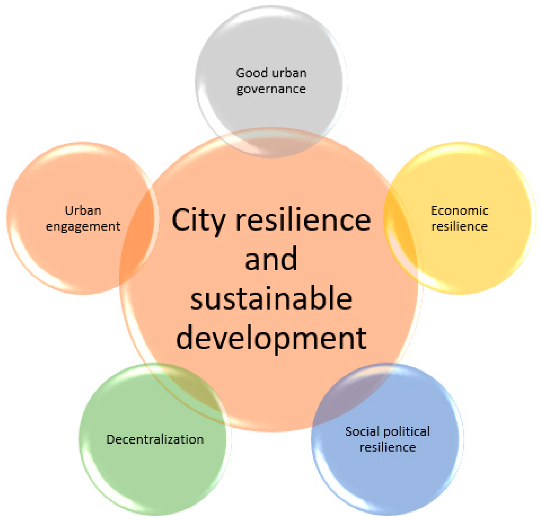 Sustainability | Free Full-Text | Good Urban Governance and City ...