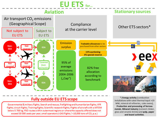 Sustainability Free Full Text Options To Continue The Eu Ets For Aviation In A Corsia World Html