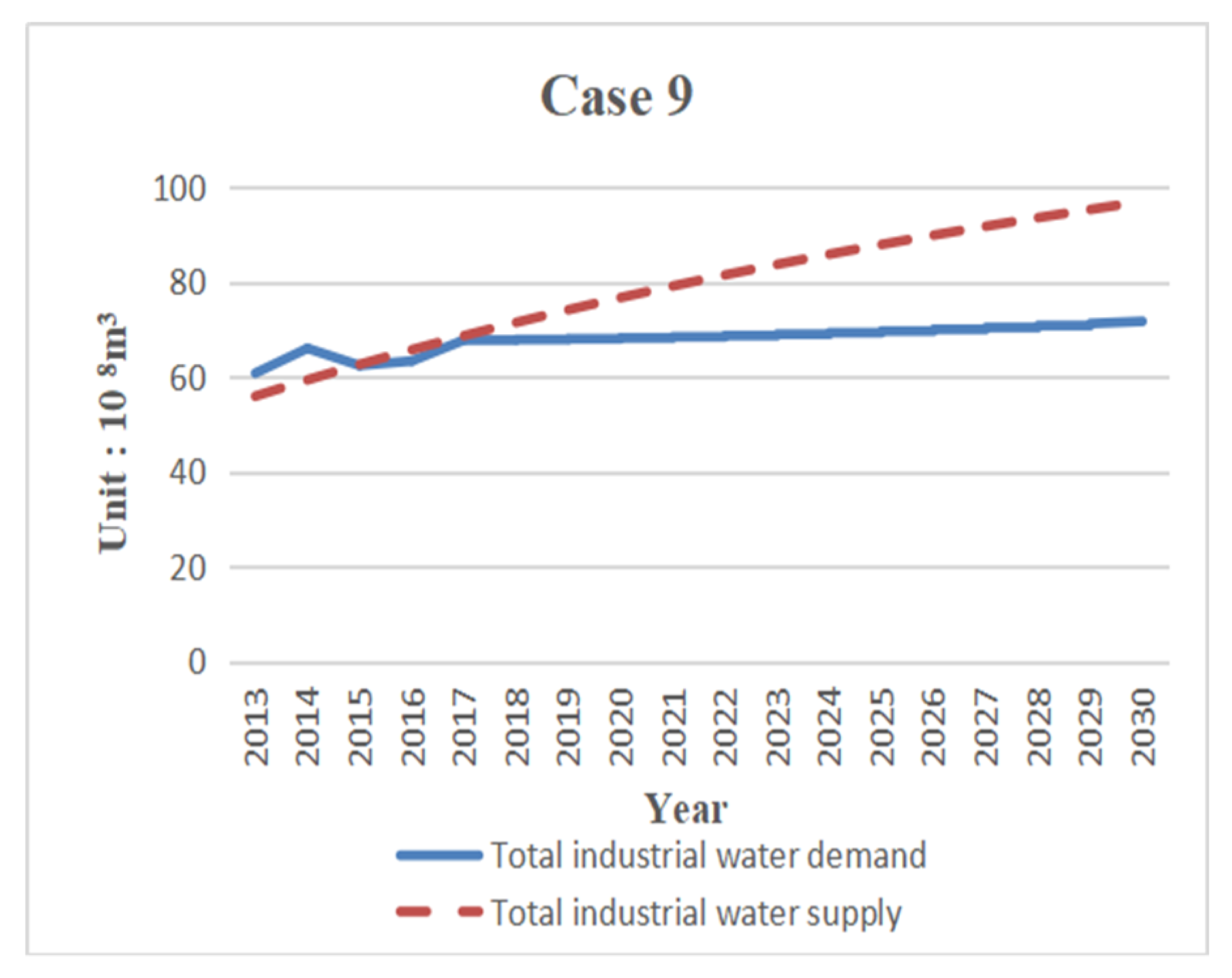 Sustainability Free Full Text Urban Industrial Water Supply