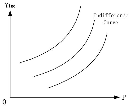 indifference curve can not be slope upward- our hipster