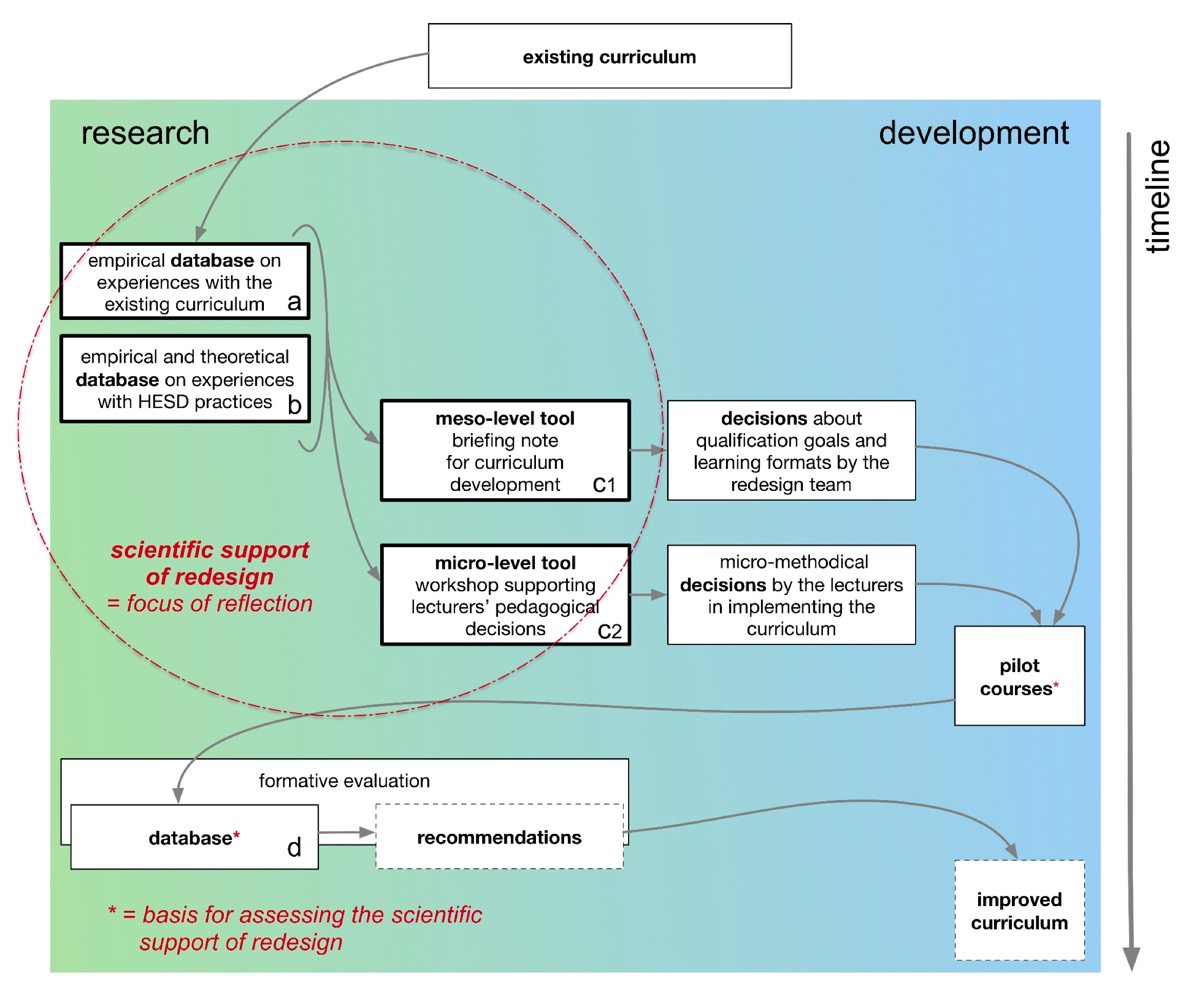 Sustainability Free Full Text Scientific Support For Redesigning A Higher Education Curriculum On Sustainability