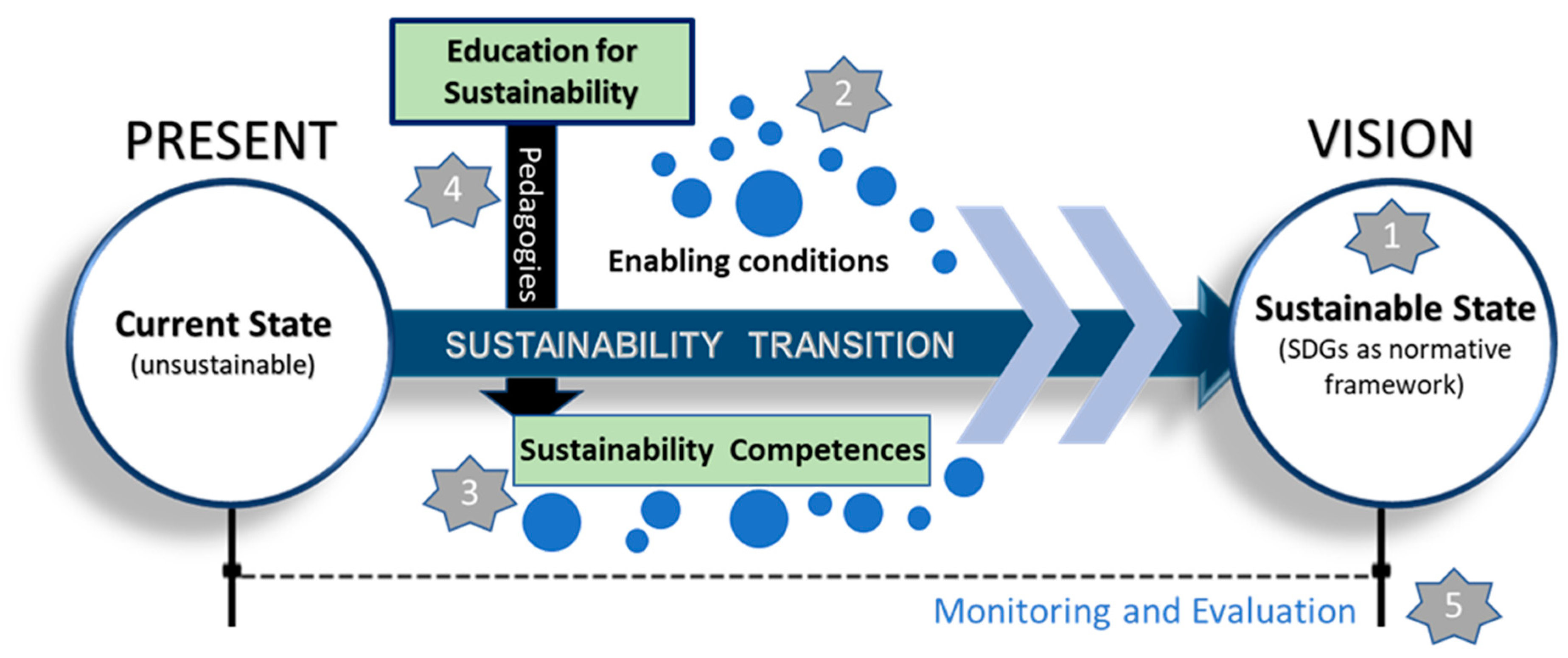 Sustainability | Free Full-Text | Education for Sustainable Development: A  Systemic Framework for Connecting the SDGs to Educational Outcomes | HTML