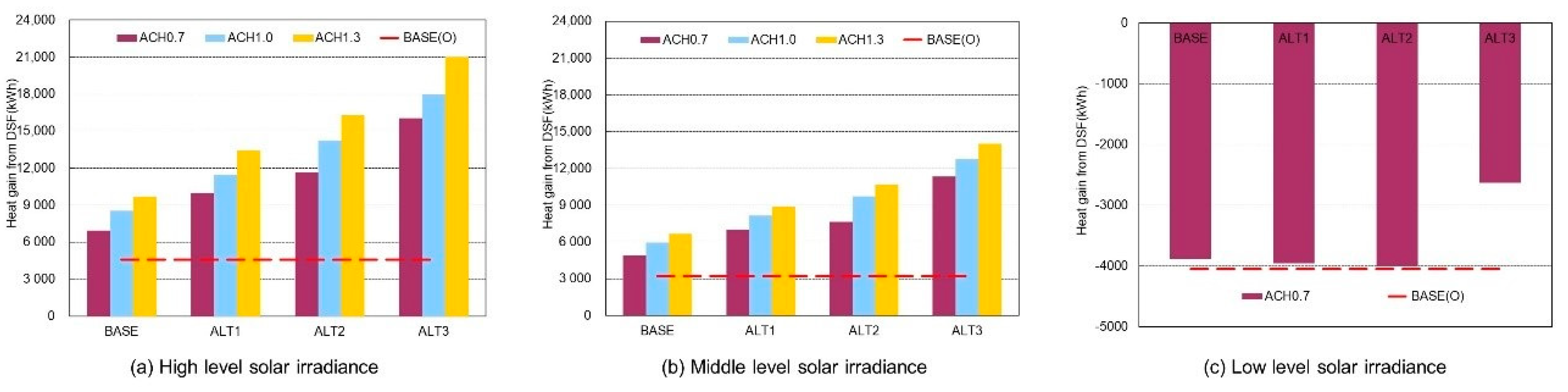 Sustainability Free Full Text A Study On The Improvement Of Double Skin Facade Operation For Reducing Heating Load In Winter Html