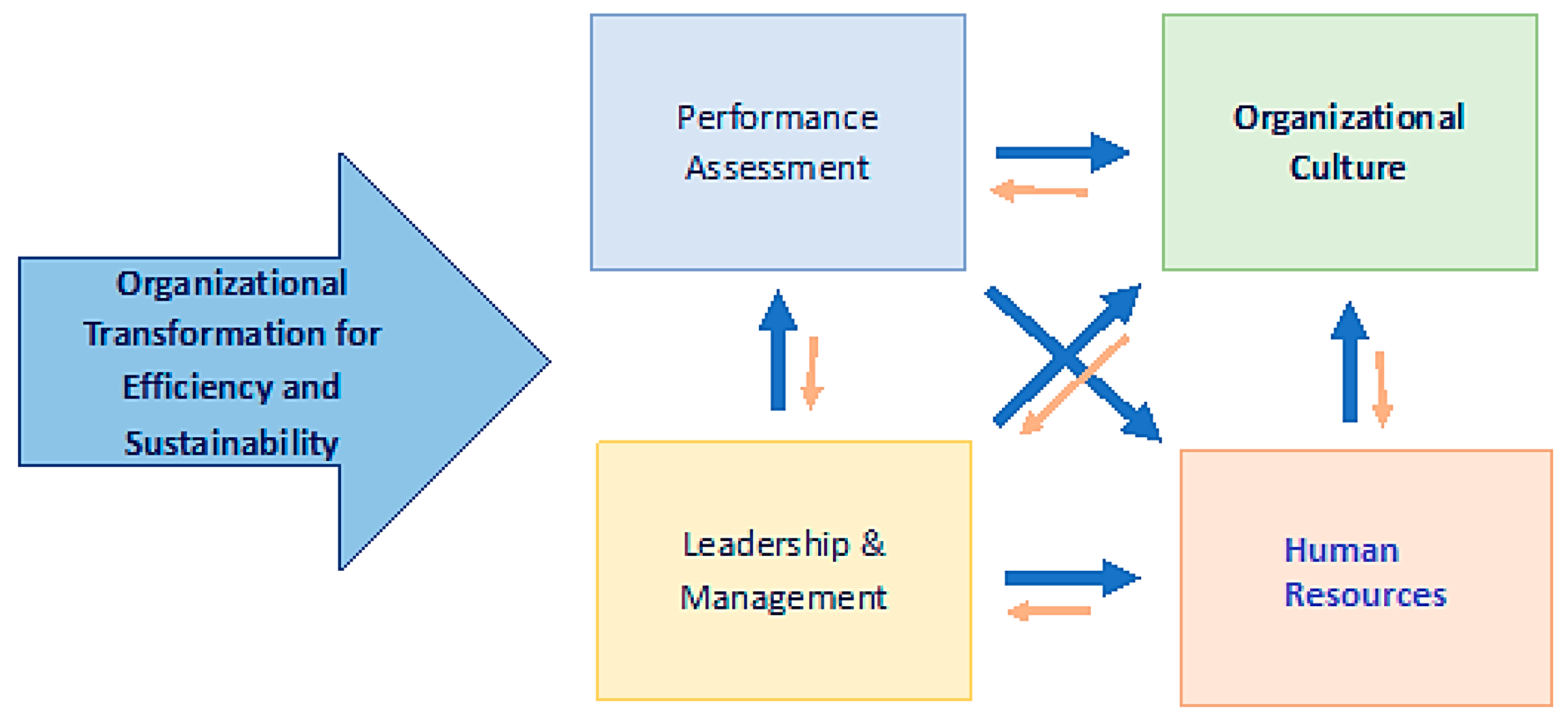 Cultural Health and Employee Well-Being as a Pathway to Sustainable Performance The Values-Driven Organization