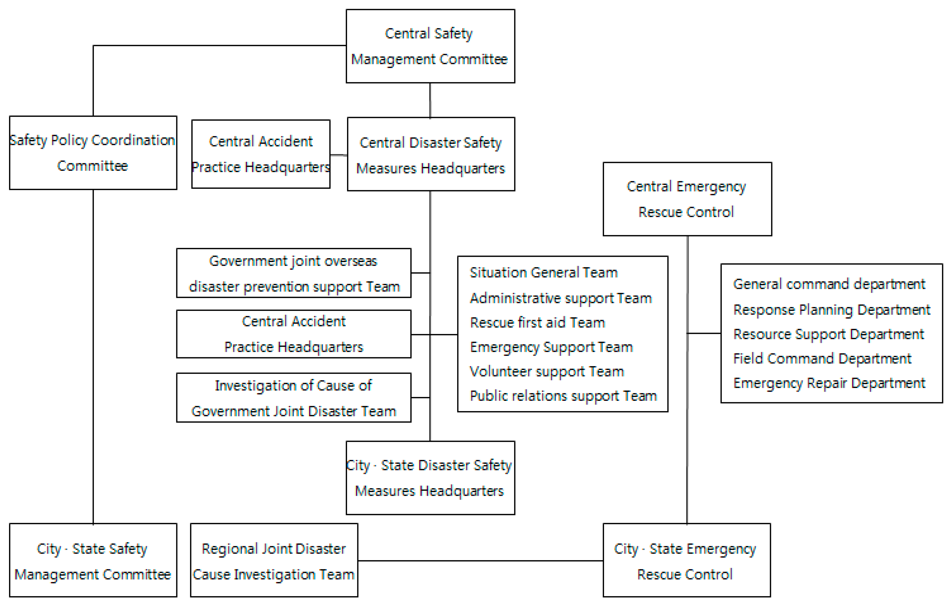 Sustainability Free Full Text Improvement Measure Of Integrated Disaster Management System Considering Disaster Damage Characteristics Focusing On The Republic Of Korea Html