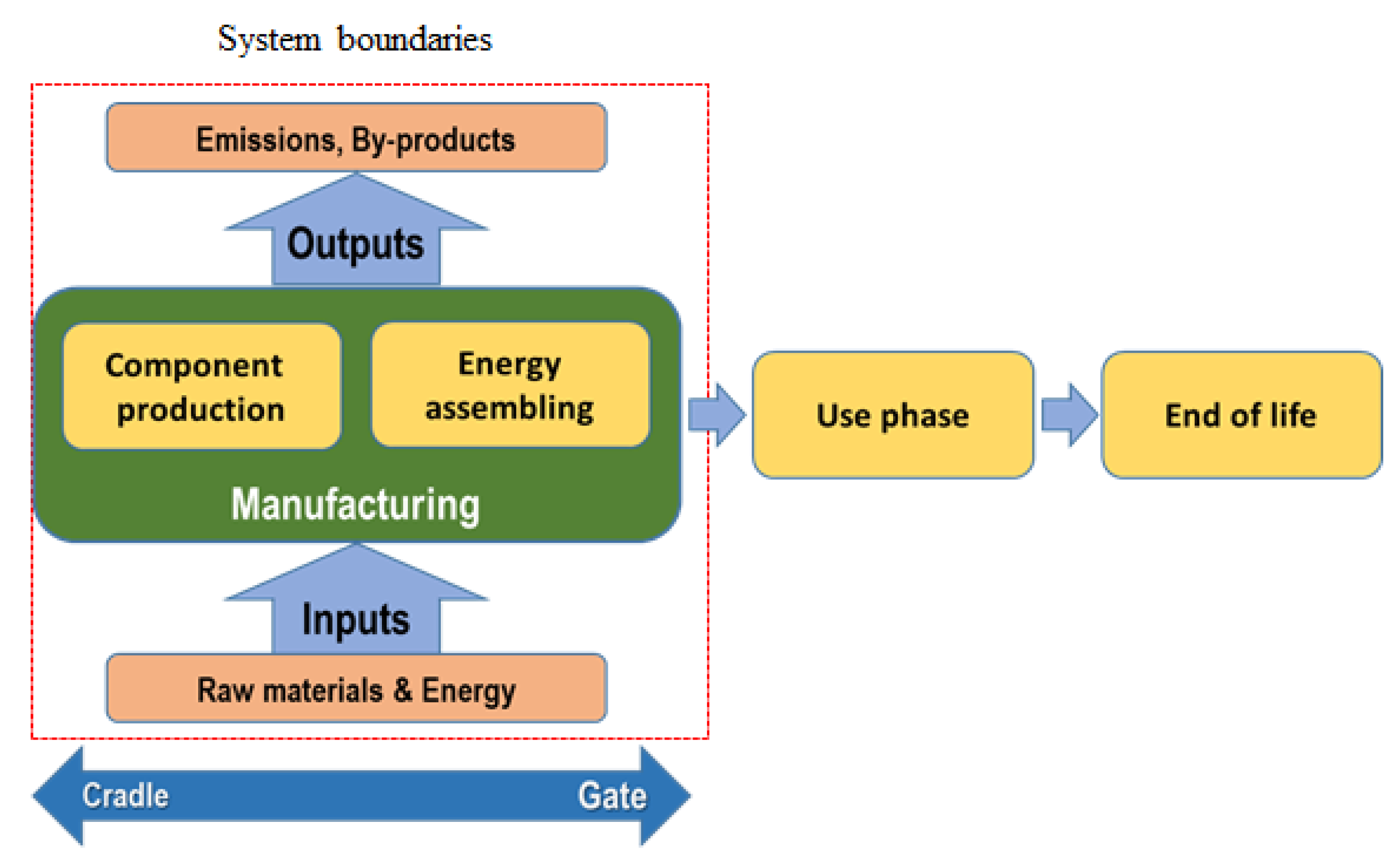 Sustainability Free Full Text Environmental Assessment Of Electrochemical Energy Storage Device Manufacturing To Identify Drivers For Attaining Goals Of Sustainable Materials 4 0 Html