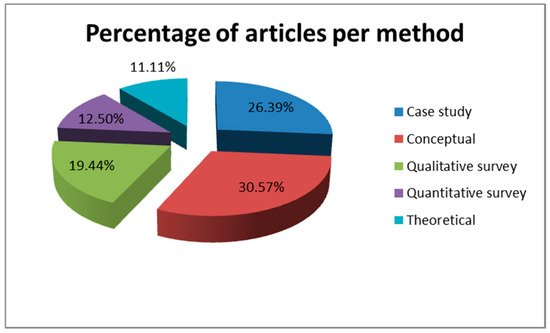Sustainability Free Full Text Corporate Sustainability Strategies And Decision Support Methods A Bibliometric Analysis Html