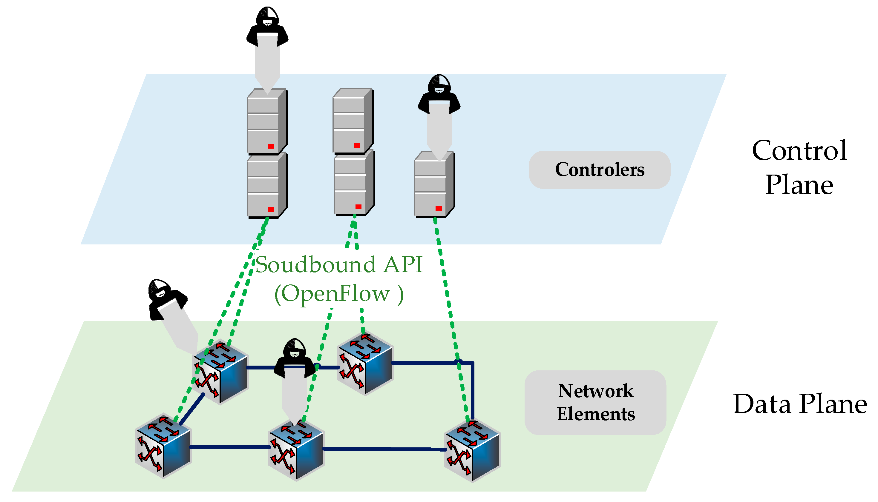 Sustainability | Free Full-Text | Detecting DDoS Attacks in  Software-Defined Networks Through Feature Selection Methods and Machine  Learning Models | HTML