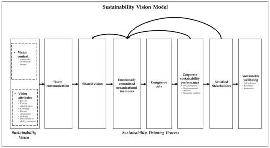Sustainability Free Full Text Toward An Organizational Theory Of Sustainability Vision Html