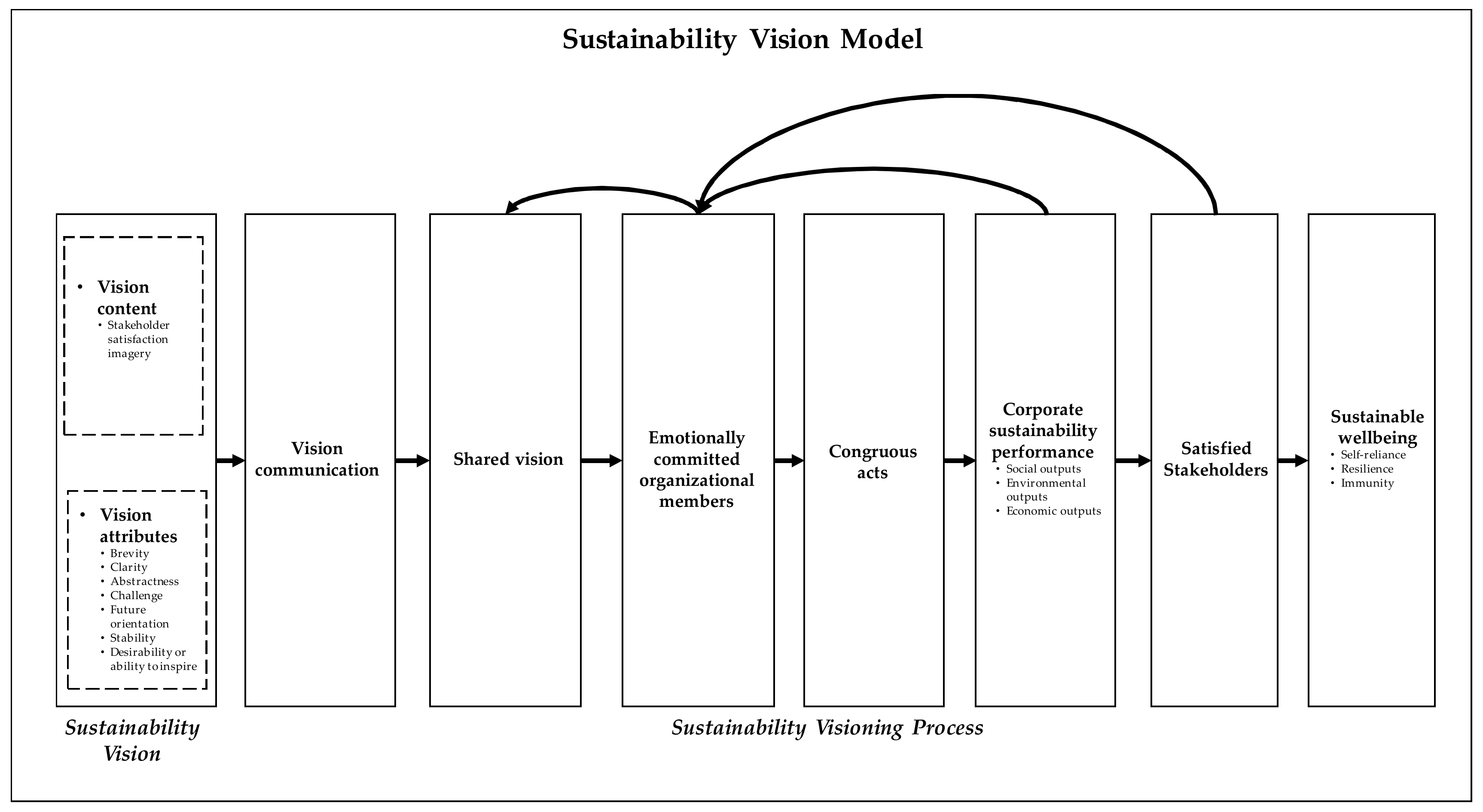 Sustainability Free Full Text Toward An Organizational Theory Of Sustainability Vision Html