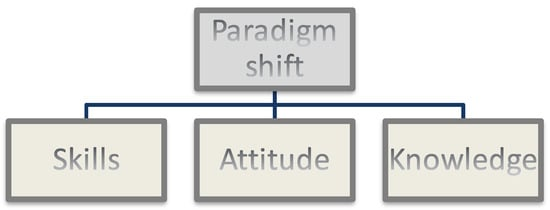 Sustainability   Free Full-Text   Paradigm Shift in Business Education: A Competence-Based Approach