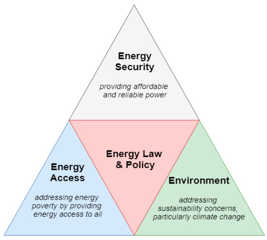 The four categories of challenges for renewable energy deployment.