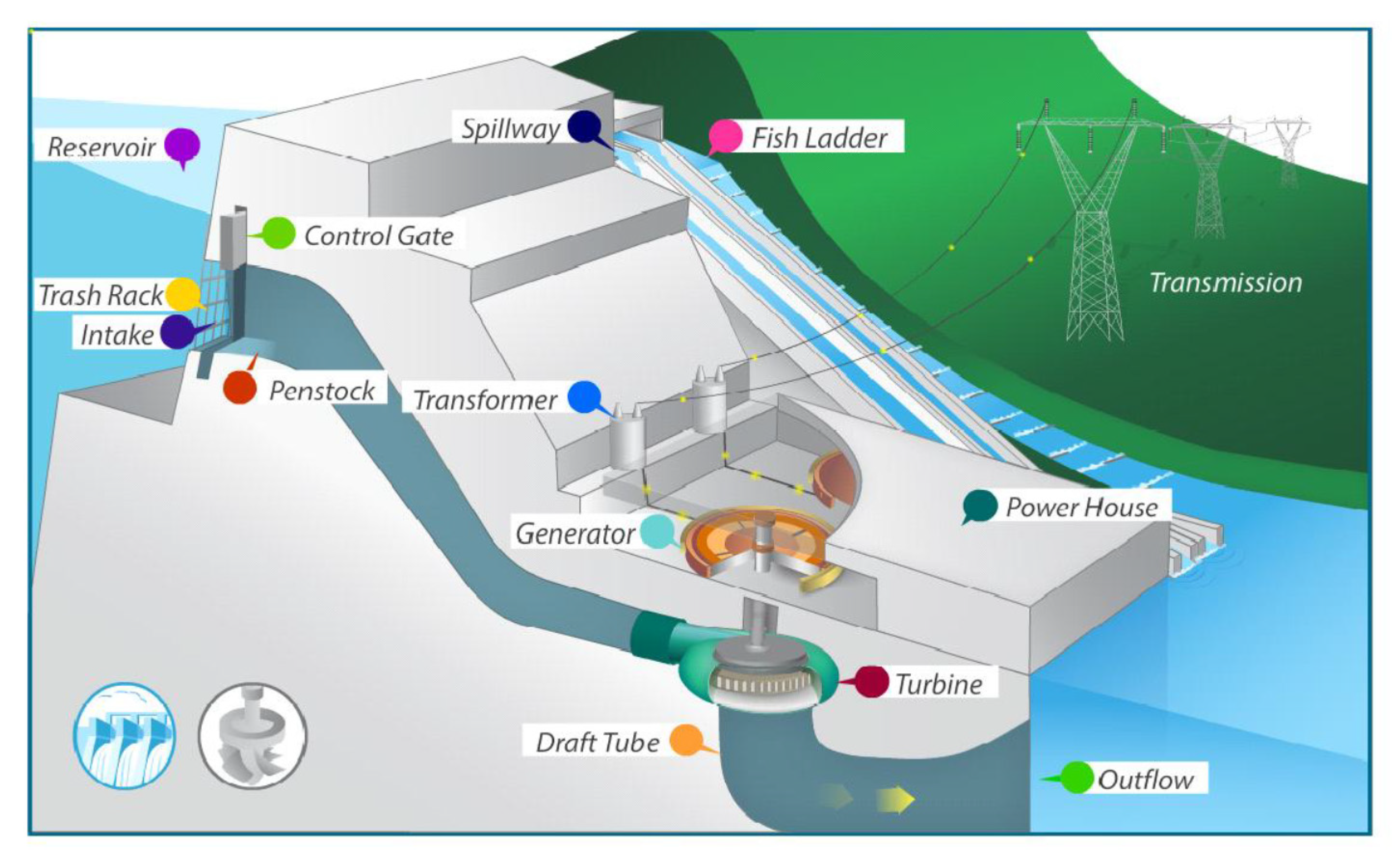 Sustainability Free Full Text State Of The Art Powerhouse Dam Structure And Turbine Operation And Vibrations Html