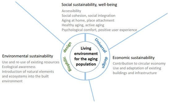 Sustainability Free Full Text Aging Living Environment And
