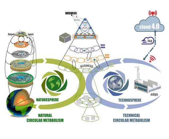 Sustainability Free Full Text Eco Holonic 4 0 Circular