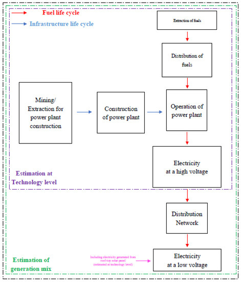 Sustainability Free Full Text External Cost Estimation Of Electricity Generation In G20 Countries Case Study Using A Global Life Cycle Impact Assessment Method Html