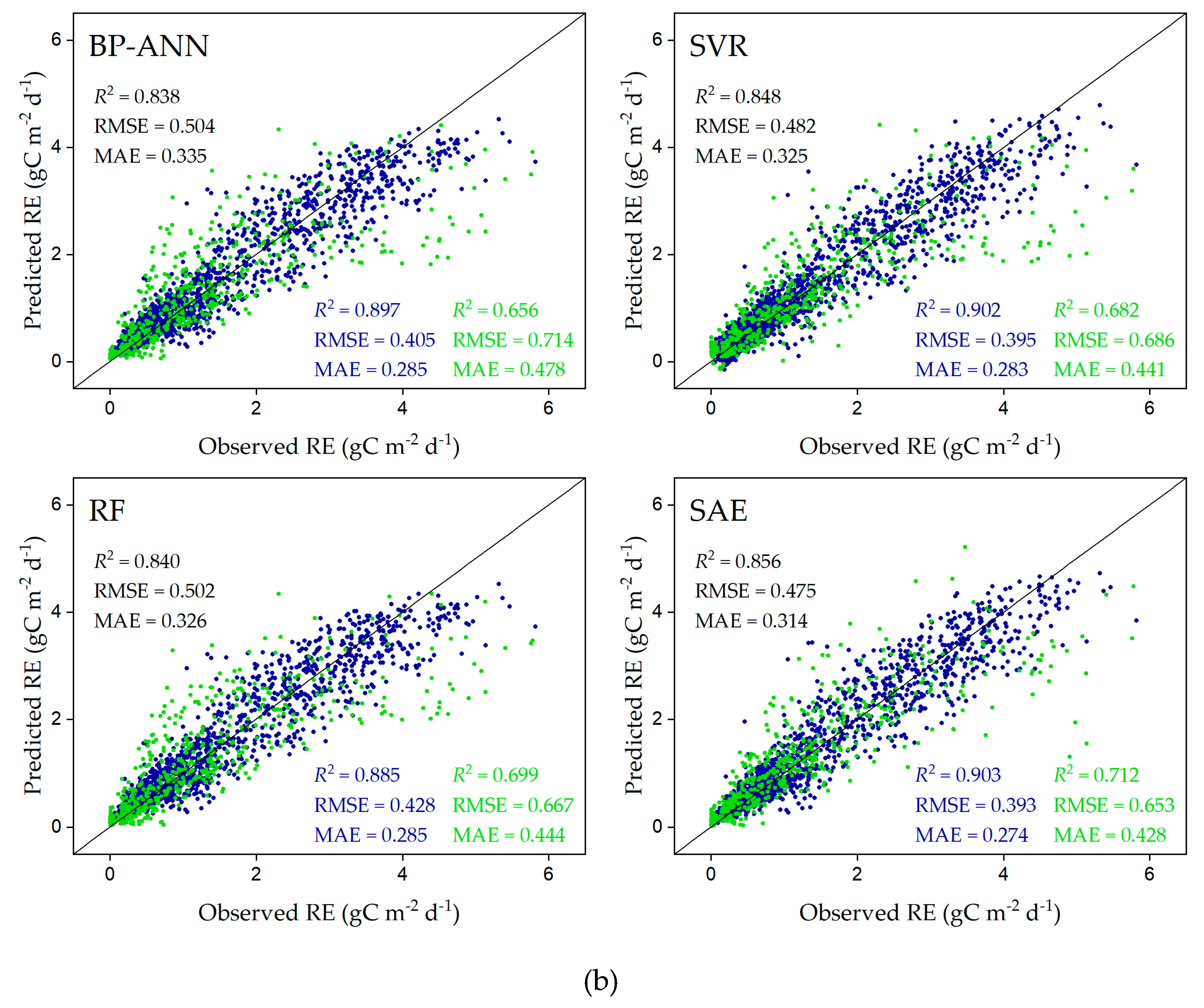 Sustainability Free Full Text Estimating Ecosystem Respiration In The Grasslands Of Northern China Using Machine Learning Model Evaluation And Comparison Html