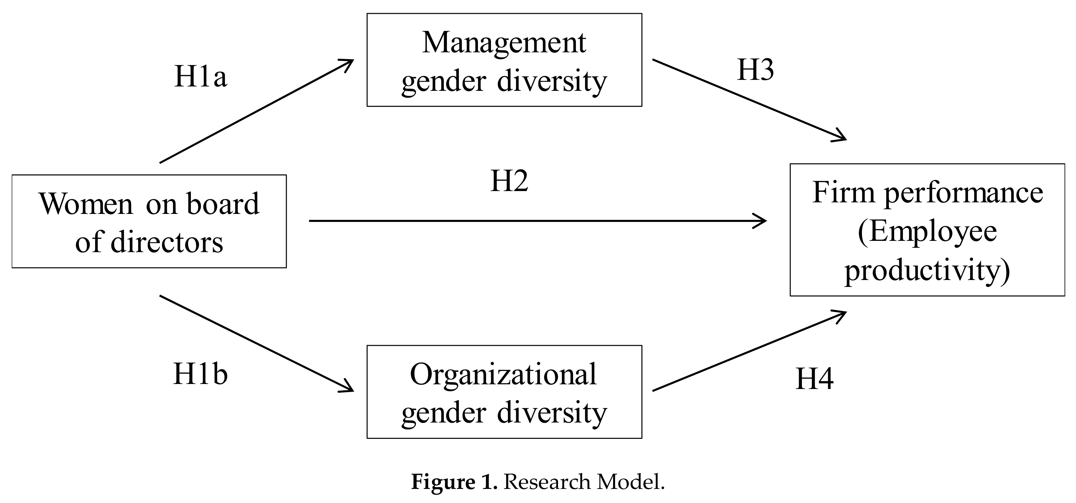 Sustainability   Free Full Text   Gender Diversity in Spanish ...