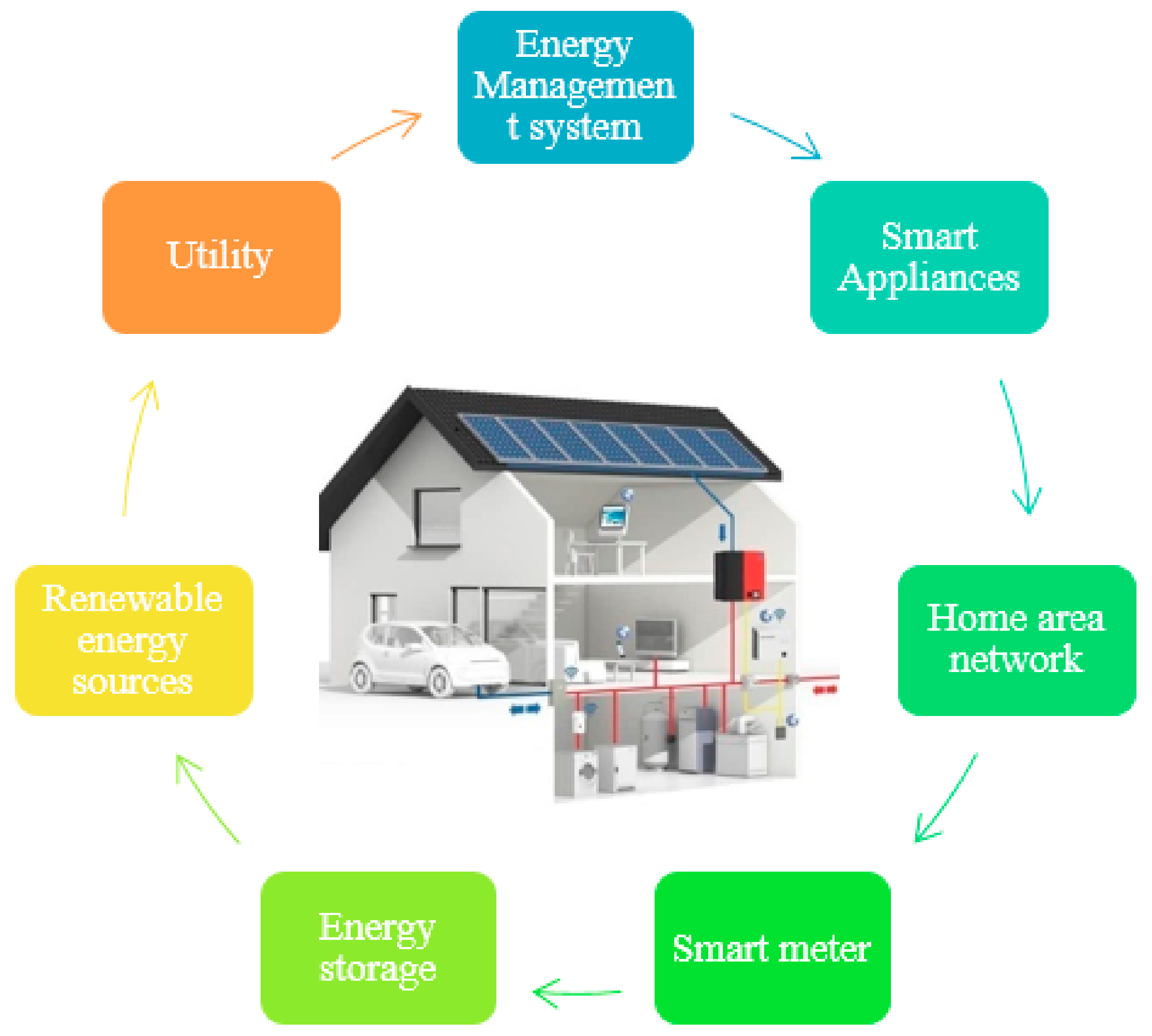 Sustainability Free Full Text Hybridized Intelligent Home Renewable Energy Management System For Smart Grids Html