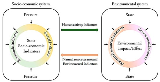 Sustainability Free Full Text Sustainable And Smart