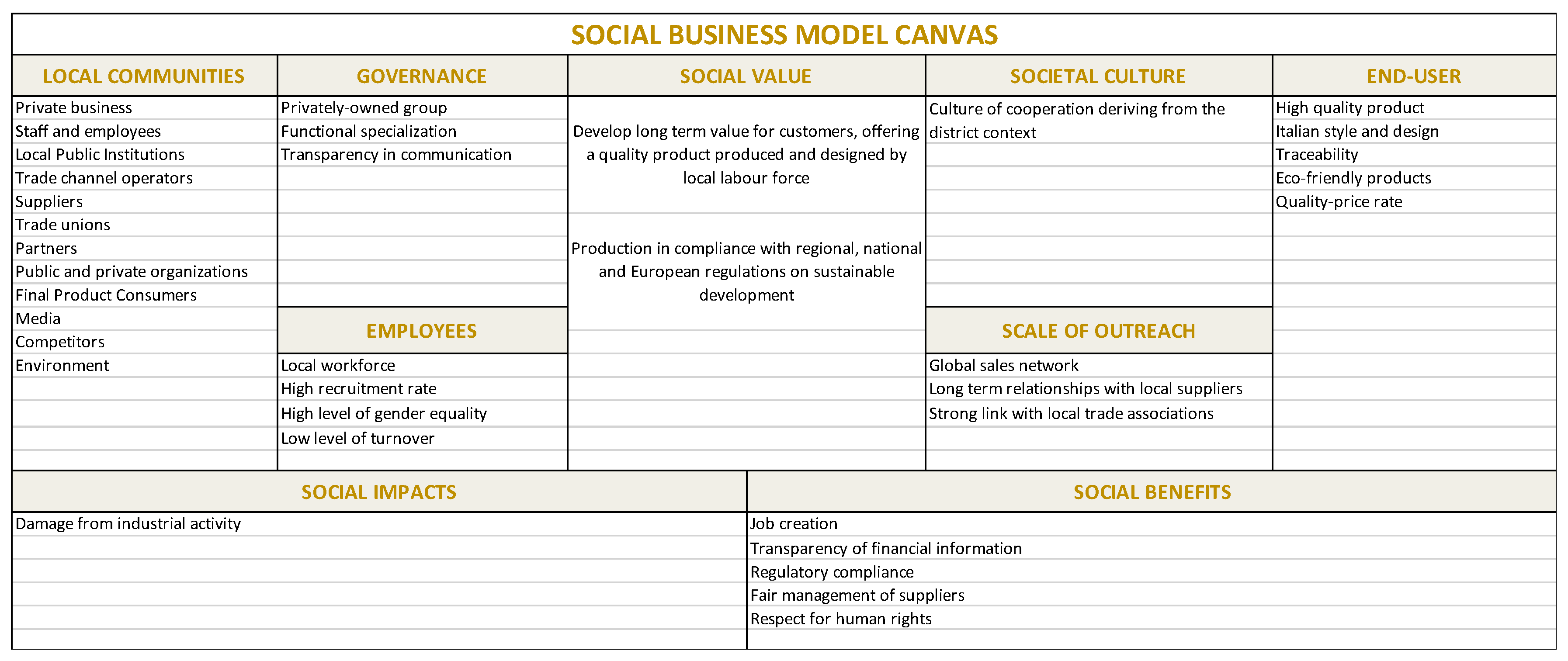Sustainability Free Full Text Sustainability Transition In Industry 4 0 And Smart Manufacturing With The Triple Layered Business Model Canvas