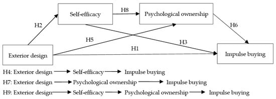 Sustainability | Free Full-Text | The Effects of Live Platform Exterior Design on Sustainable Impulse Buying: Exploring the Mechanisms of Self-Efficacy and Psychological Ownership